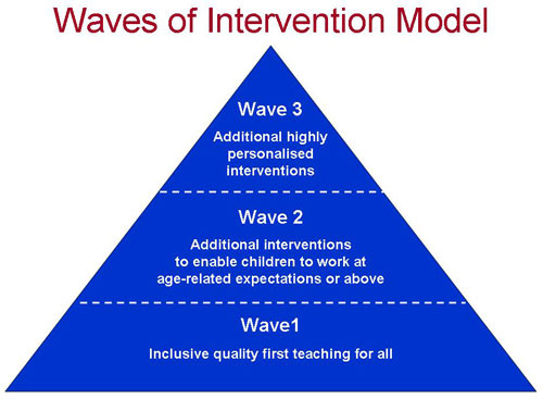 Image result for waves of intervention